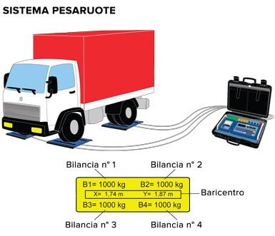DINI ARGEO AF08, vážení kol a náprav (Program pro indikátory řady 3590E - vážení kol na patkách)