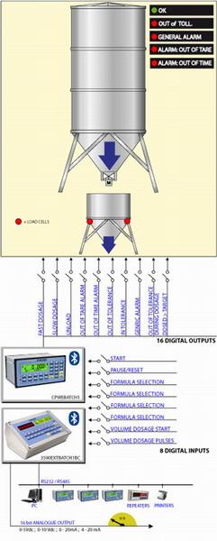 DINI ARGEO E-BATCH1, dávkování a plnění (Program pro indikátory řady 3590E/CPWE - pro dávkovací a plnící systémy)