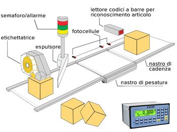 DINI ARGEO E-CHECK, limitní vážení na dopravním pásu (Program pro indikátory řady 3590E/CPWE - limitní vážení na dopravníkovém pásu -kontrola tolerance)