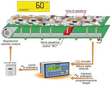 DINI ARGEO E-BELT, kontinuální vážení na dopravním pásu (Program pro indikátory řady 3590E/CPWE - vážení toku materiálu přecházejícího přes vážicí pás)